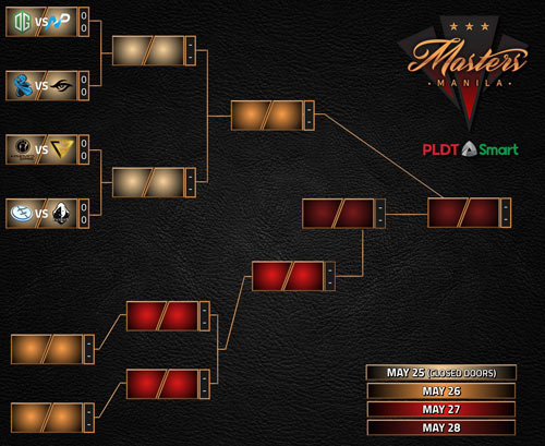 Manila Masters 2017 - Bracket Superior e Inferior