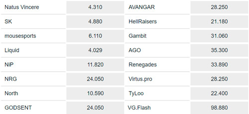 Ganador Final StarSeries i-League Season 5 Cuotas de Appuestas en Pinnacle
